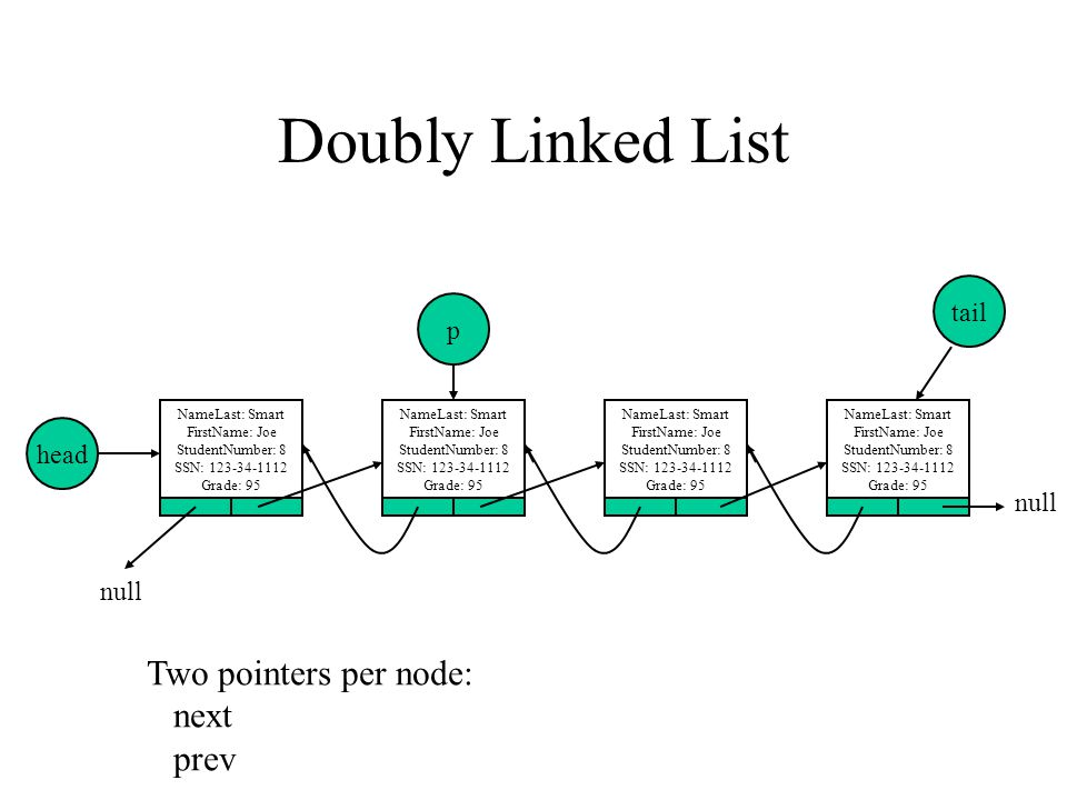 Doubly Linked List Two pointers per node: next prev tail p head null