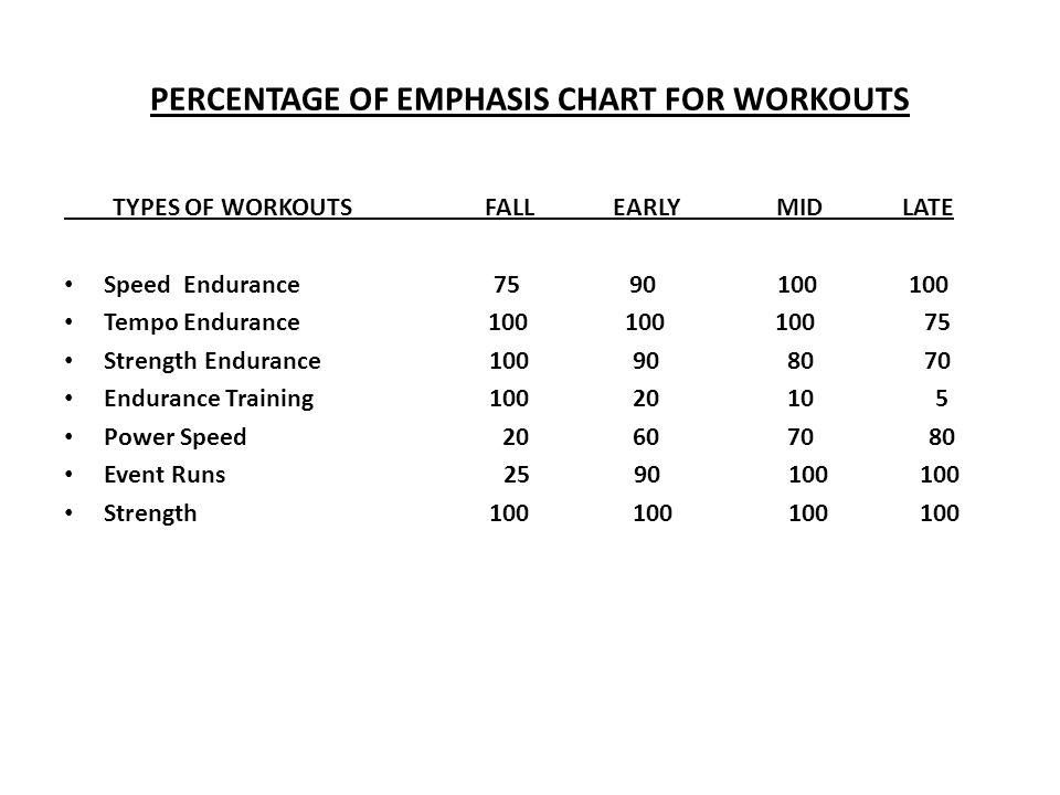 PERCENTAGE OF EMPHASIS CHART FOR WORKOUTS