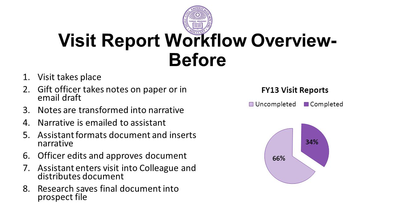 Visit Report Workflow Overview- Before