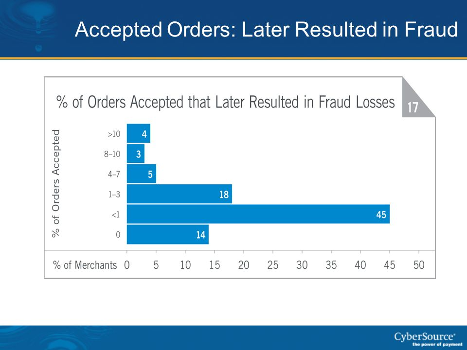 Accepted Orders: Later Resulted in Fraud