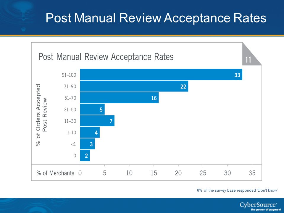 Post Manual Review Acceptance Rates