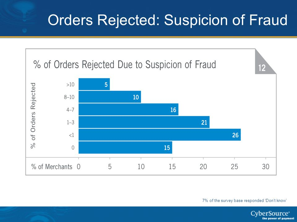 Orders Rejected: Suspicion of Fraud