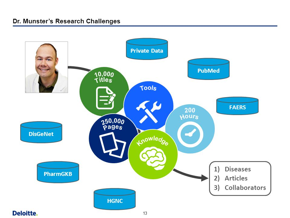 Dr. Munster's Research Challenges