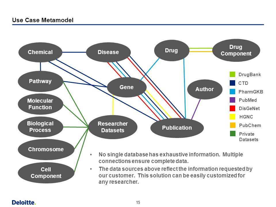 Use Case Metamodel Drug Drug Component Chemical Disease Pathway Gene
