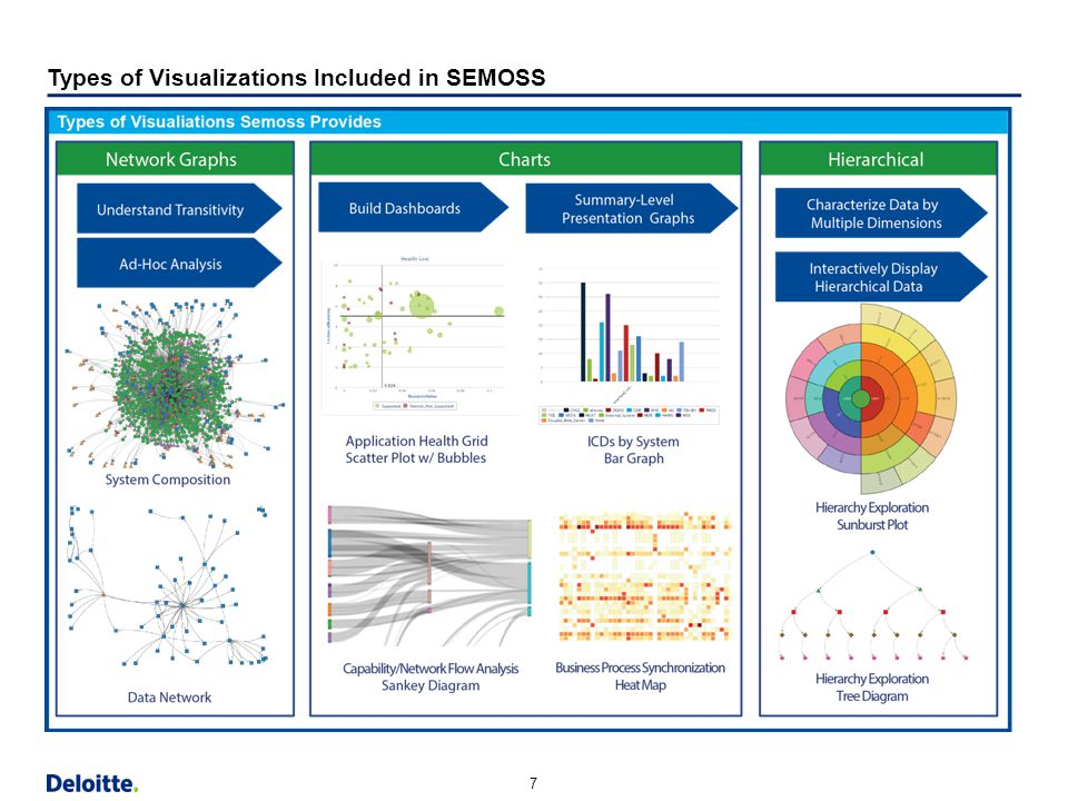 Types of Visualizations Included in SEMOSS