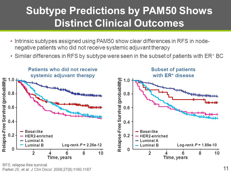 Subtype Predictions by PAM50 Shows Distinct Clinical Outcomes