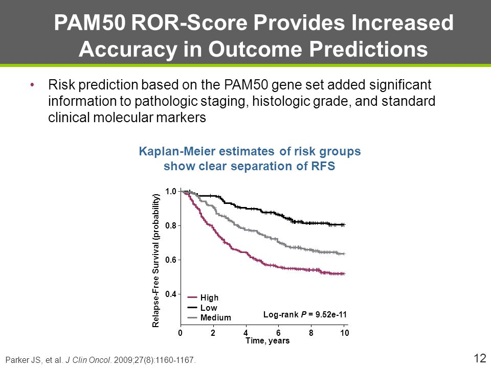 PAM50 ROR-Score Provides Increased Accuracy in Outcome Predictions