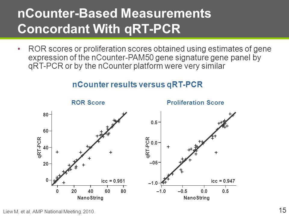 nCounter-Based Measurements Concordant With qRT-PCR
