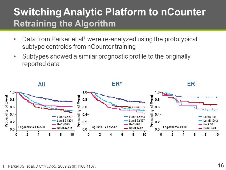 Switching Analytic Platform to nCounter Retraining the Algorithm