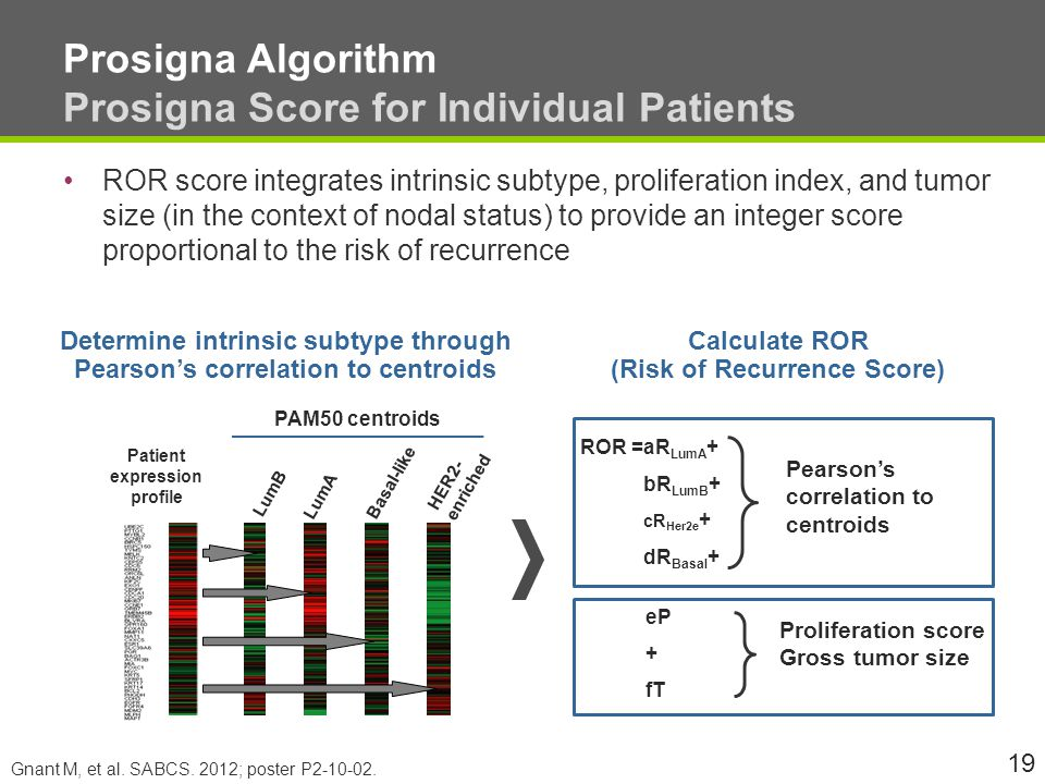 Prosigna Algorithm Prosigna Score for Individual Patients