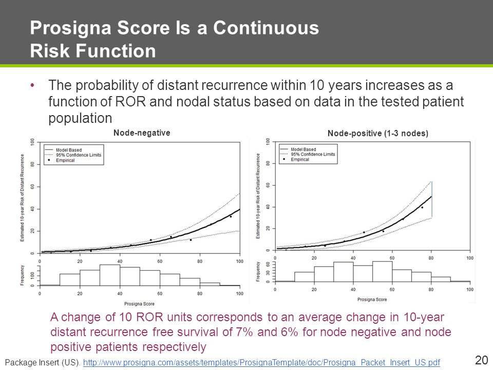 Prosigna Score Is a Continuous Risk Function