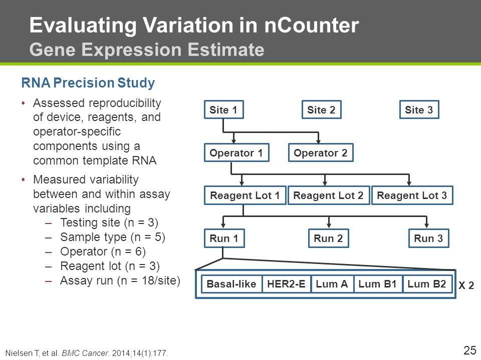 Evaluating Variation in nCounter Gene Expression Estimate