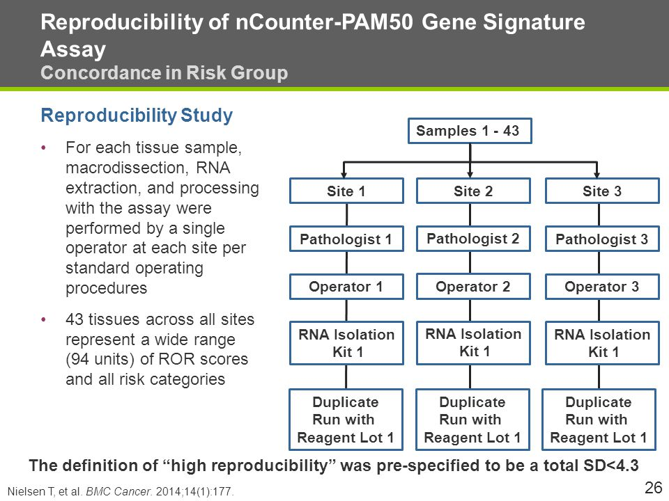 Reproducibility of nCounter-PAM50 Gene Signature Assay Concordance in Risk Group