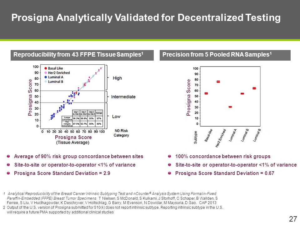 Prosigna Analytically Validated for Decentralized Testing