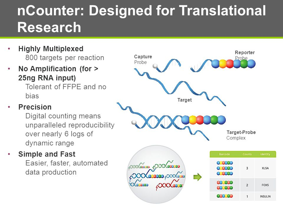 nCounter: Designed for Translational Research