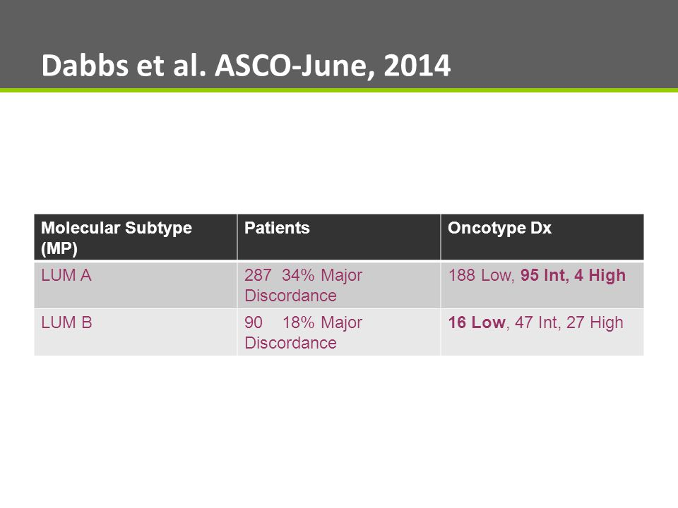Dabbs et al. ASCO-June, 2014 Molecular Subtype (MP) Patients