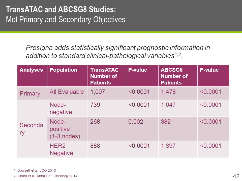 TransATAC and ABCSG8 Studies: Met Primary and Secondary Objectives