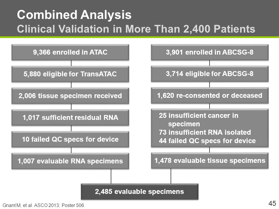 Combined Analysis Clinical Validation in More Than 2,400 Patients