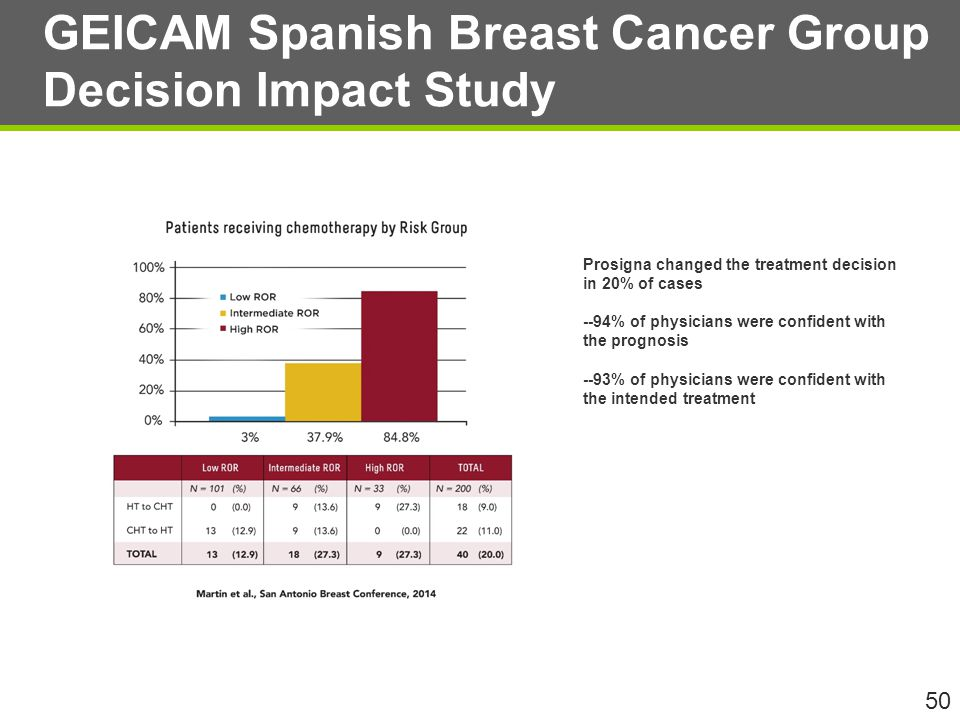 GEICAM Spanish Breast Cancer Group Decision Impact Study