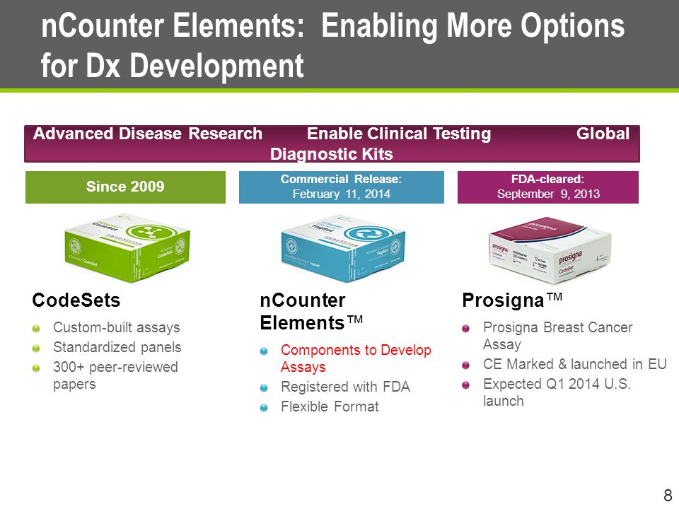 nCounter Elements: Enabling More Options for Dx Development