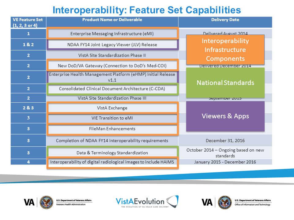 Interoperability: Feature Set Capabilities