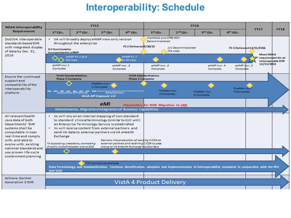 Interoperability: Schedule