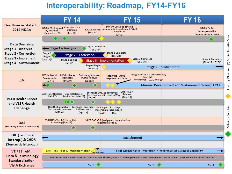 Interoperability: Roadmap, FY14-FY16