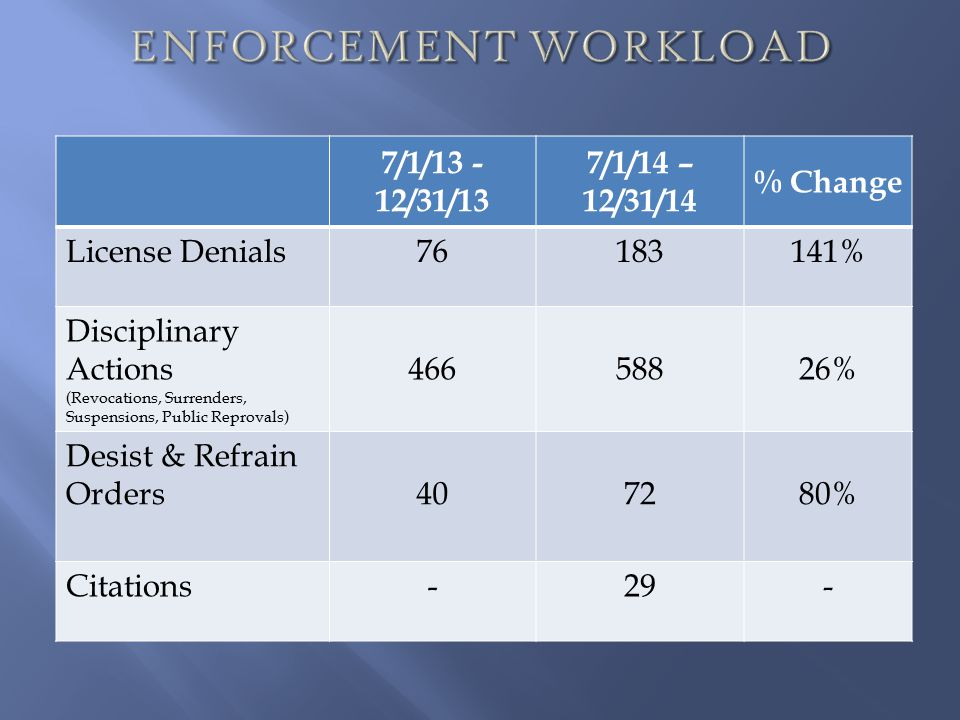ENFORCEMENT WORKLOAD 7/1/13 -12/31/13 7/1/14 – 12/31/14 % Change