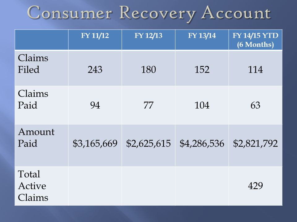 Consumer Recovery Account