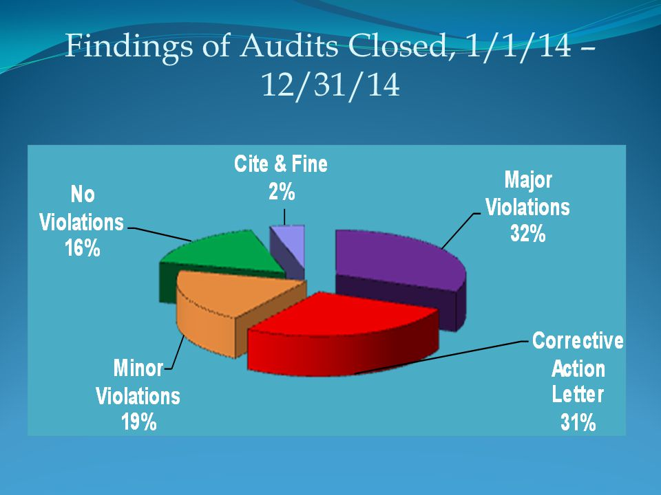 Findings of Audits Closed, 1/1/14 – 12/31/14