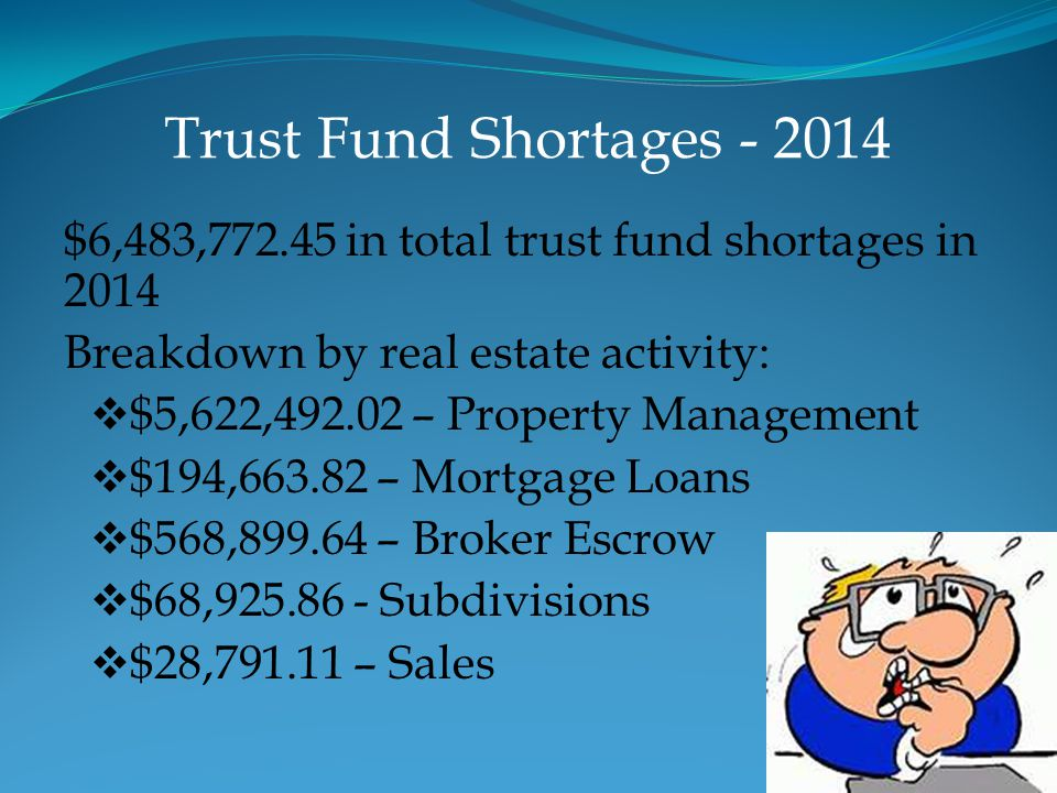 Trust Fund Shortages - 2014 $6,483,772.45 in total trust fund shortages in 2014. Breakdown by real estate activity: