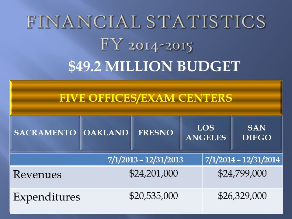 Financial Statistics FY 2014-2015