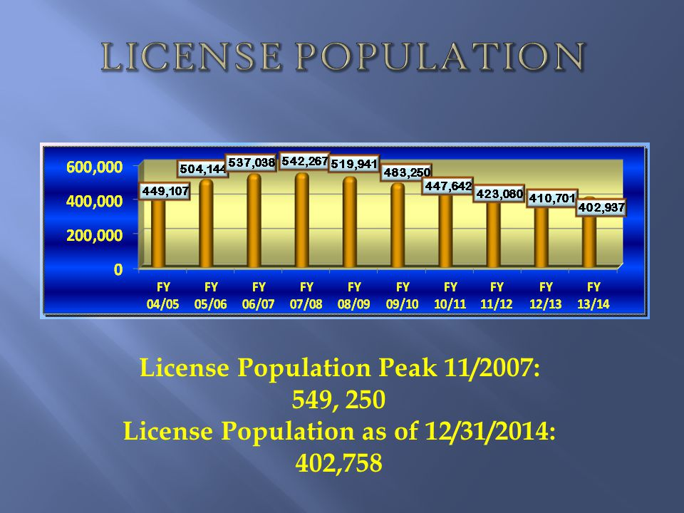 License Population Peak 11/2007: License Population as of 12/31/2014: