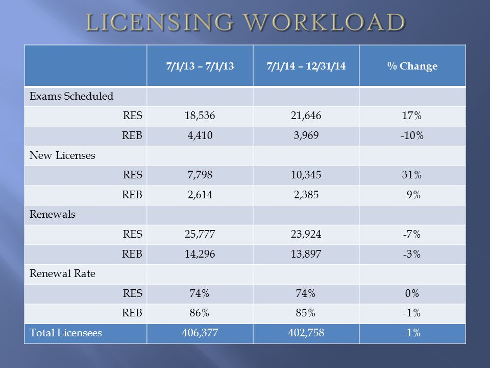 LICENSING WORKLOAD 7/1/13 – 7/1/13 7/1/14 – 12/31/14 % Change