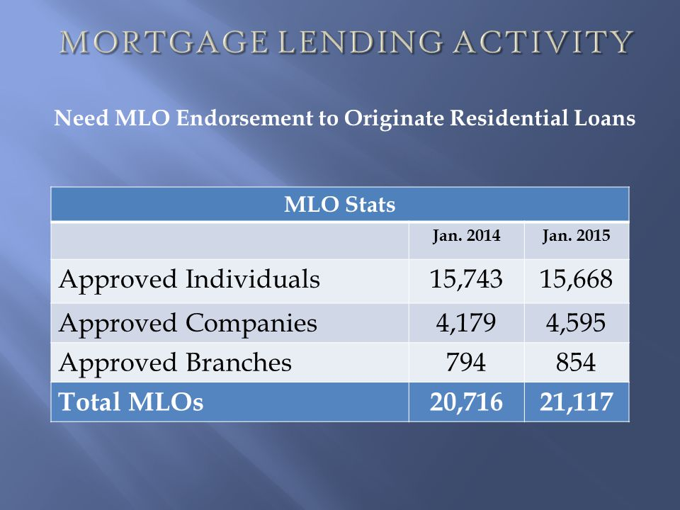 MORTGAGE LENDING ACTIVITY