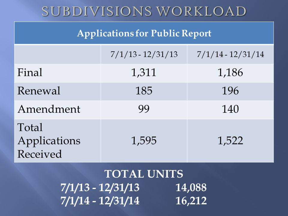 SUBDIVISIONS WORKLOAD