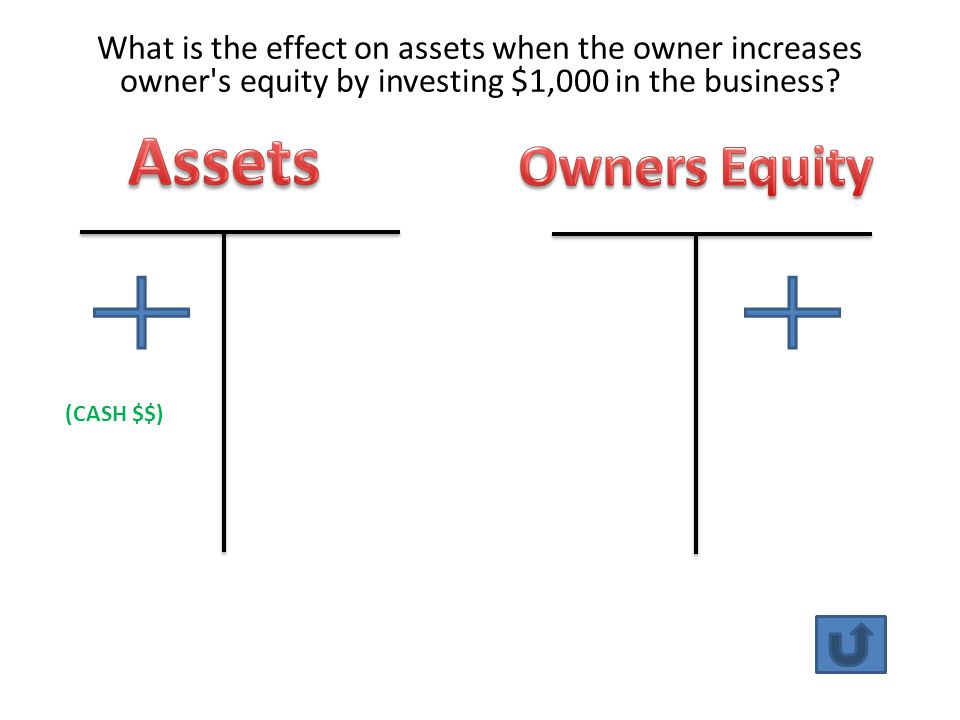 What is the effect on assets when the owner increases owner s equity by investing $1,000 in the business