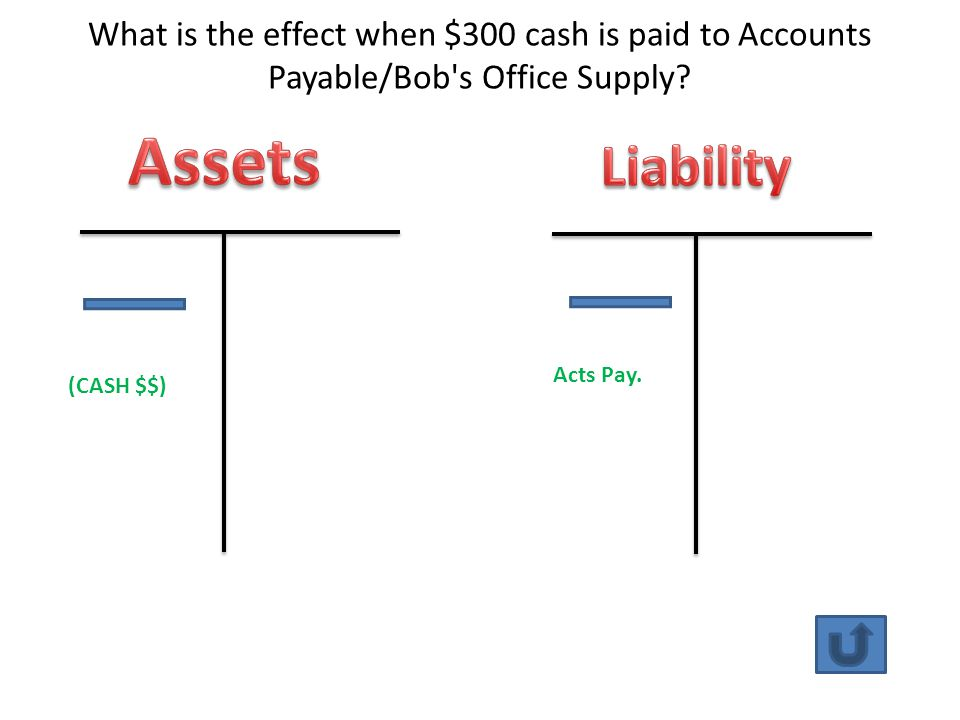 What is the effect when $300 cash is paid to Accounts Payable/Bob s Office Supply