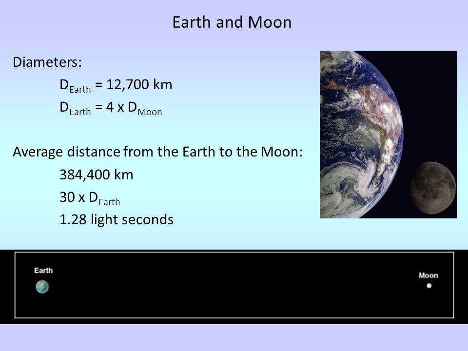 Earth and Moon Diameters: DEarth = 12,700 km DEarth = 4 x DMoon