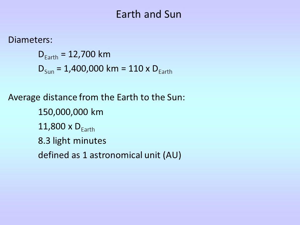 Earth and Sun Diameters: DEarth = 12,700 km