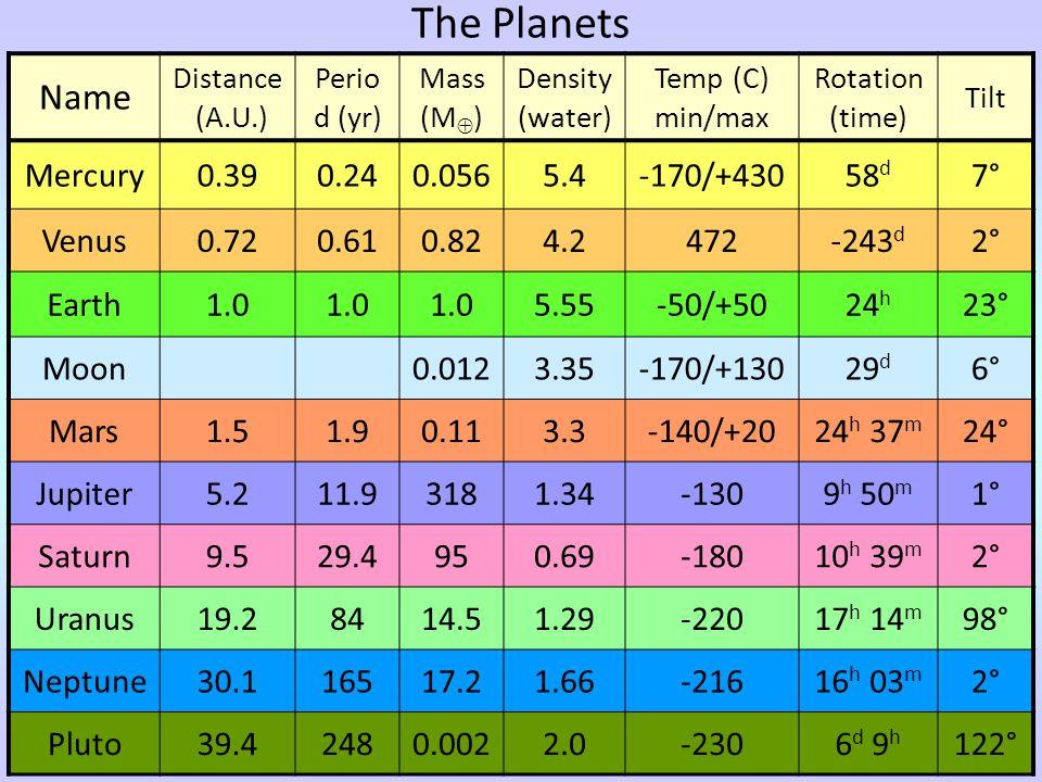 The Planets Name Mercury 0.39 0.24 0.056 5.4 -170/+430 58d 7° Venus