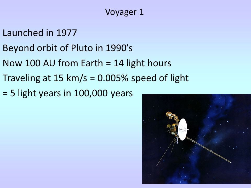 Beyond orbit of Pluto in 1990's Now 100 AU from Earth = 14 light hours