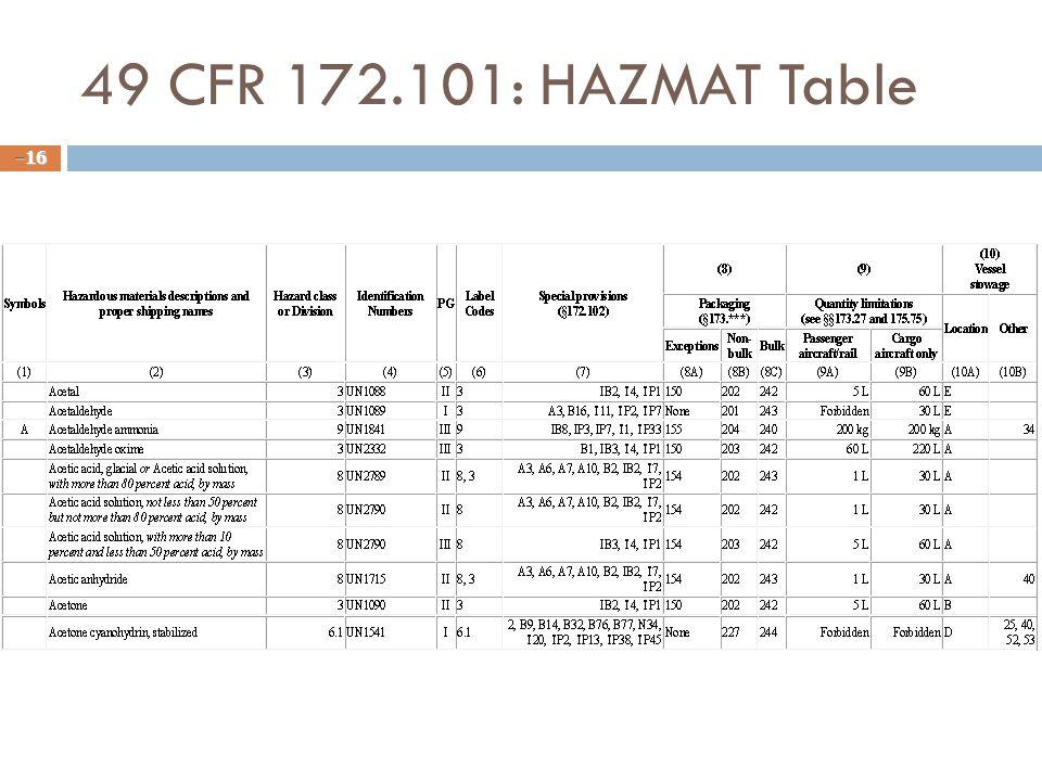 49 CFR 172.101: HAZMAT Table