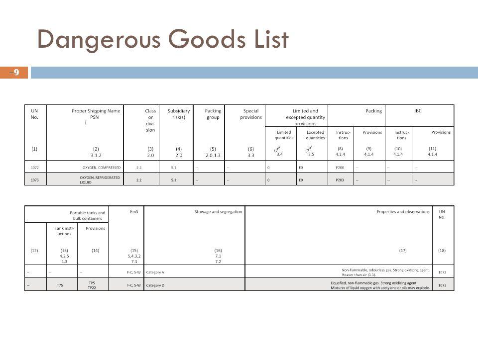 Dangerous Goods List