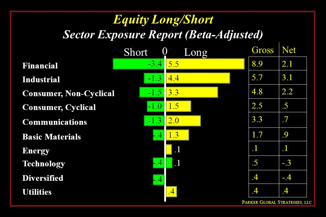 Equity Long/Short Sector Exposure Report (Beta-Adjusted)