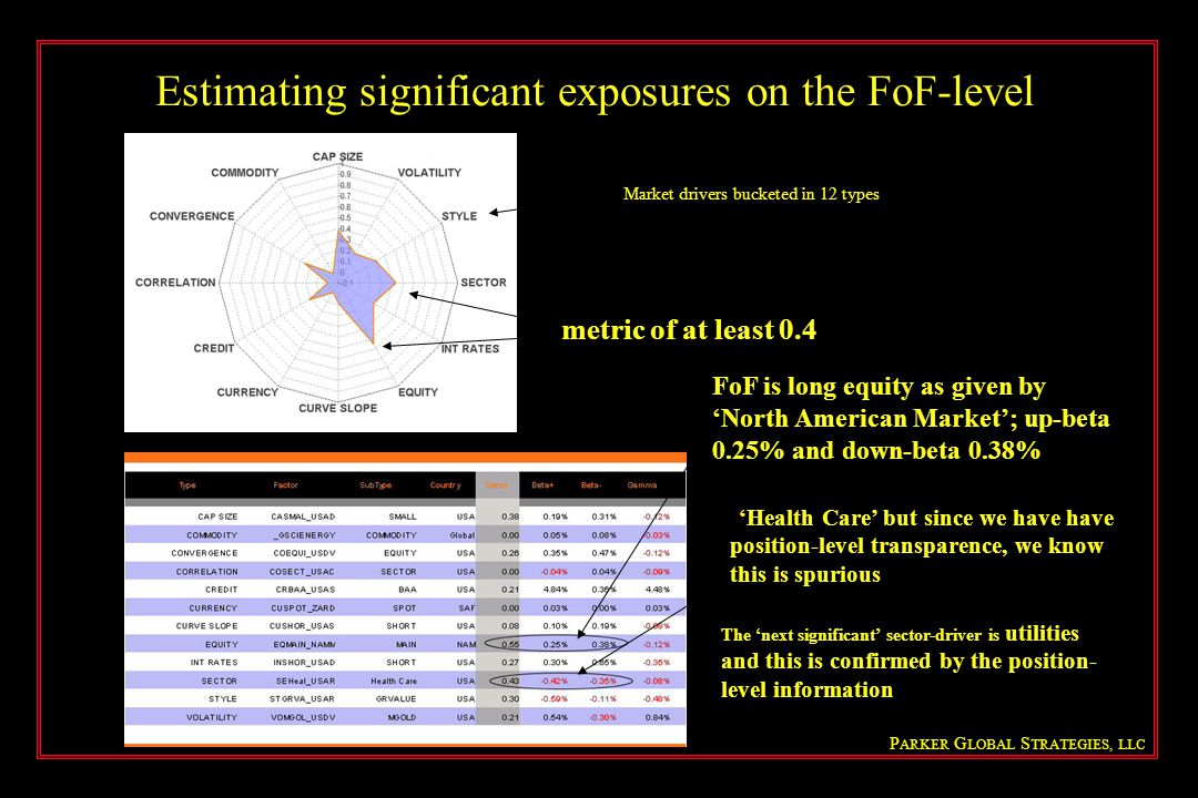 Estimating significant exposures on the FoF-level