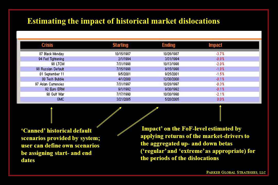Estimating the impact of historical market dislocations