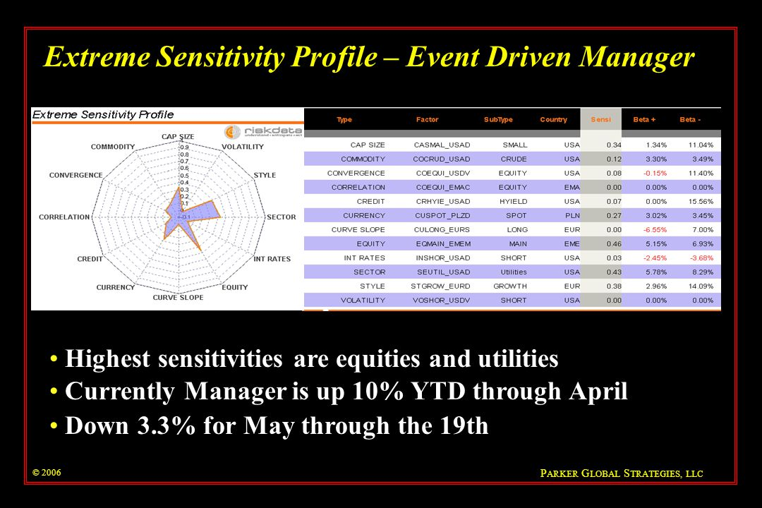 Extreme Sensitivity Profile – Event Driven Manager