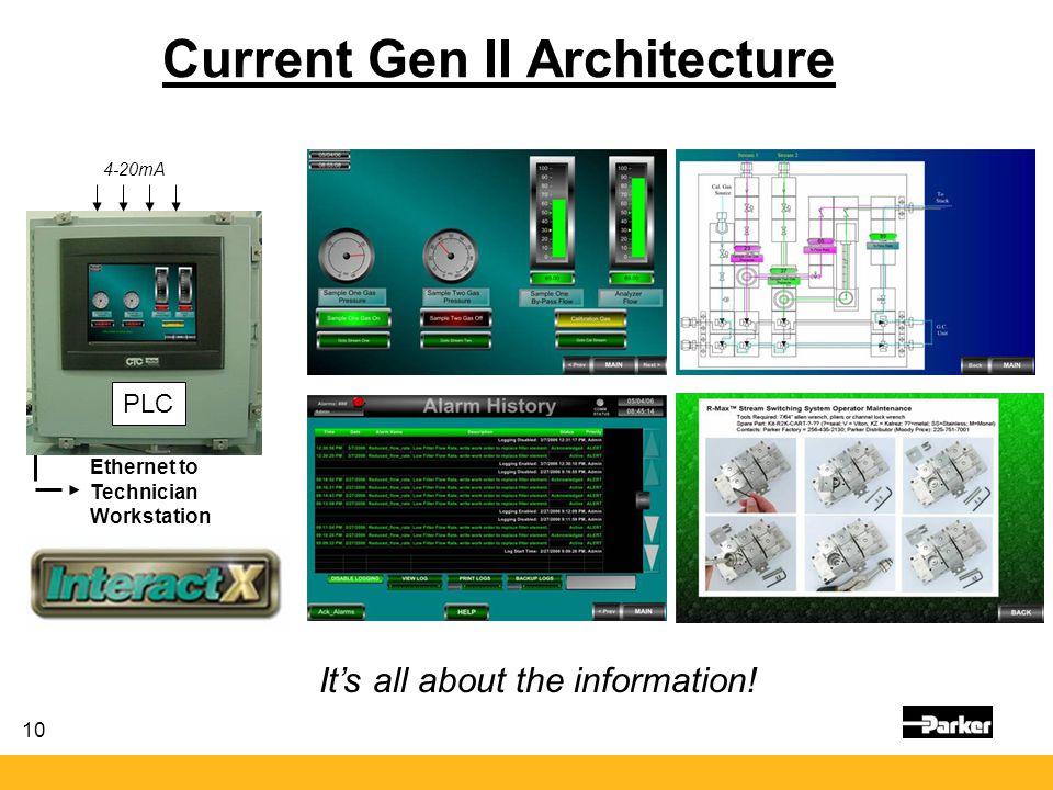 Current Gen II Architecture