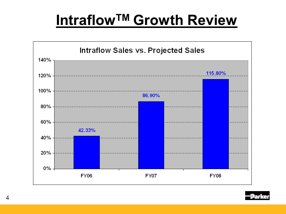 IntraflowTM Growth Review